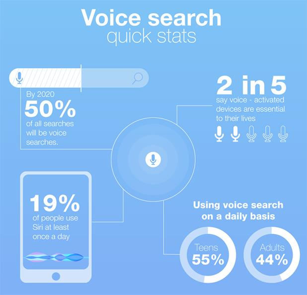 How to Optimize eCommerce Websites for Voice Search Results
